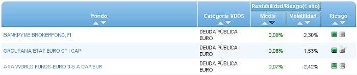 Buscador avanzado deuda publica euro riesgo