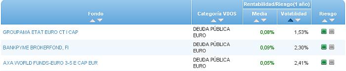 Buscador avanzado deuda publica euro volatilidad