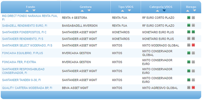Fondo monetario ing direct