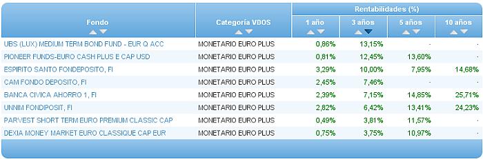 monetario euro buscador rentabilidad 3 año