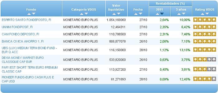 monetario euro buscador rentabilidad año