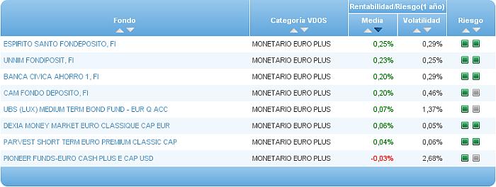 monetario euro buscador riesgo