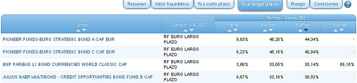 renta fija euro largo plazo r5a