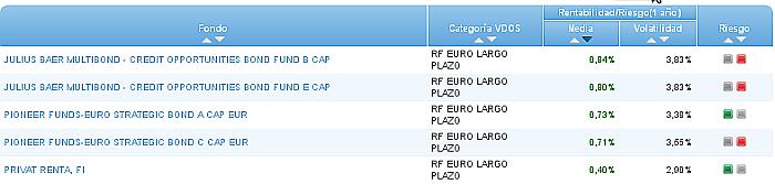 renta fija euro largo plazo riesgo