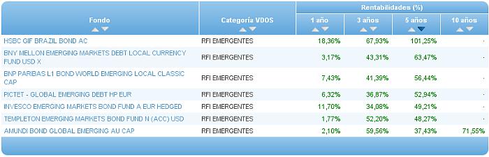 rfi emergente rentabilidad 5 años