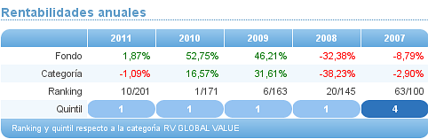 rv global value credit suisse