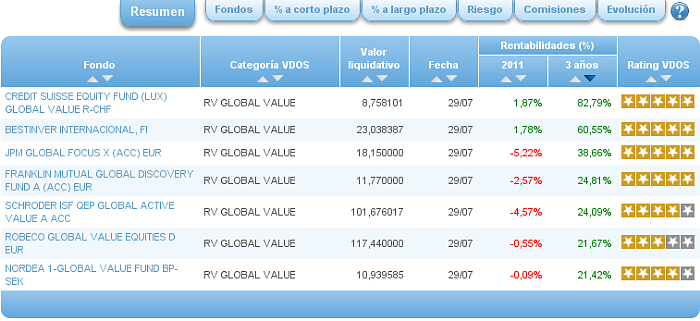 rv global value rentabilidad 3 años