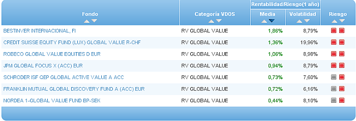 rv global value riesgo