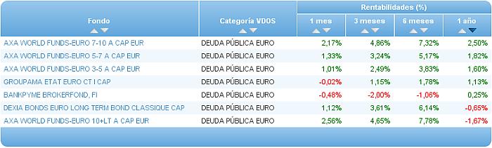 deuda publica euro