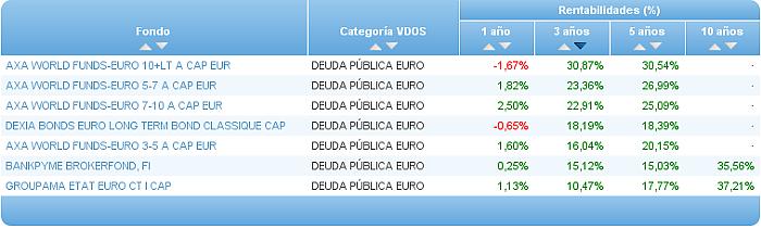 deuda publica euro rentabilidad 3 años