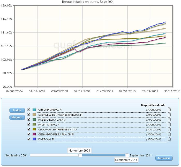 monetario euro buscador rentabilidad evolucion