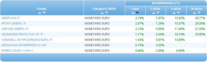 monetario euro buscador rentabilidad 1 año