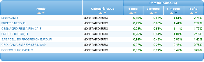 monetario euro buscador rentabilidad 6 meses